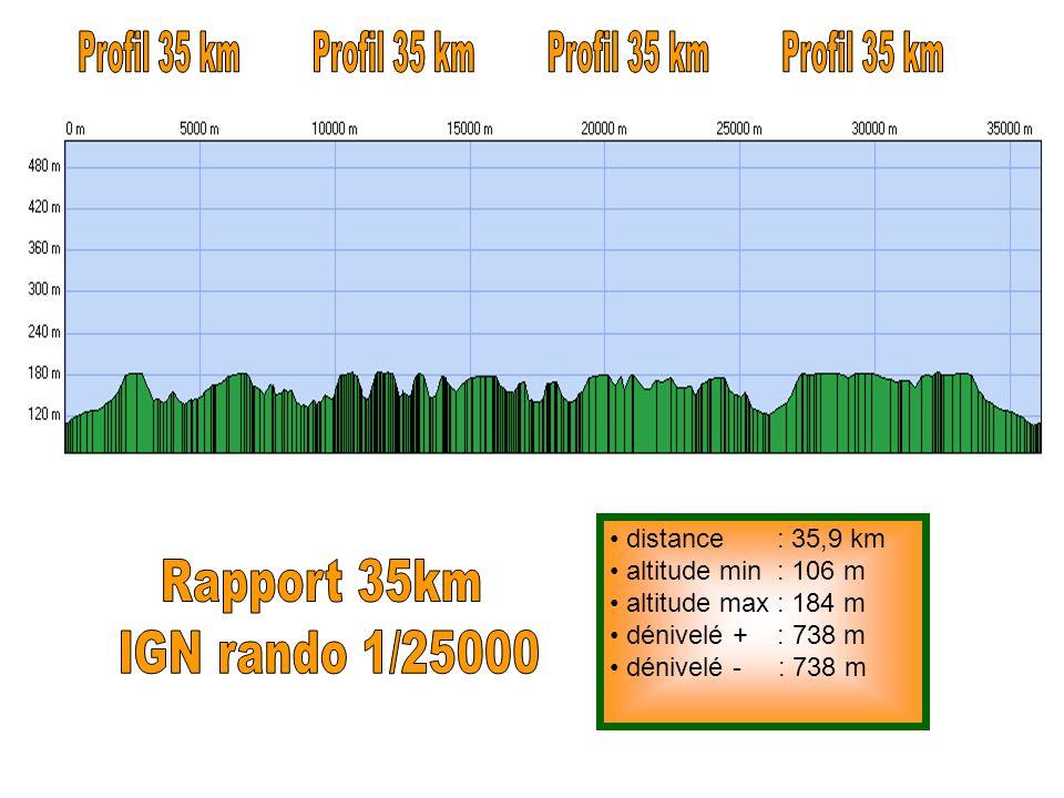 Profil 35 km Profil 35 km Profil 35 km Profil 35 km Rapport 35km
