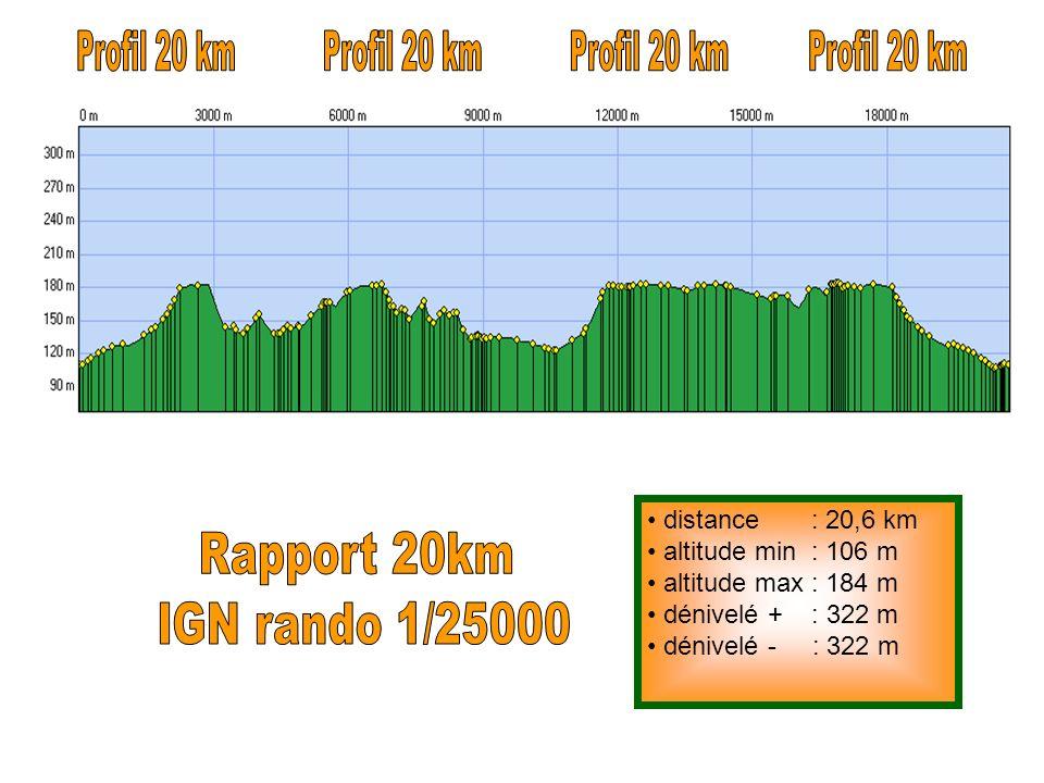 Profil 20 km Profil 20 km Profil 20 km Profil 20 km Rapport 20km