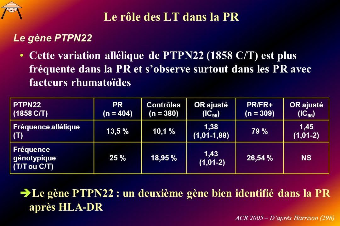 Le rôle des LT dans la PR Le gène PTPN22.