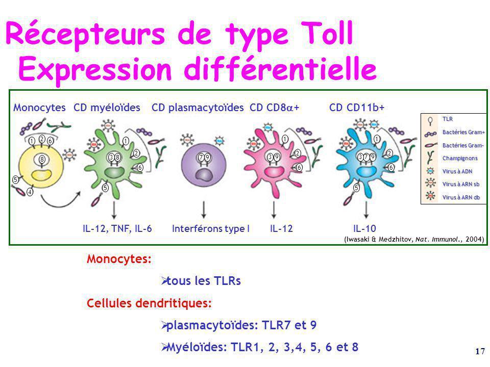 Récepteurs de type Toll Expression différentielle