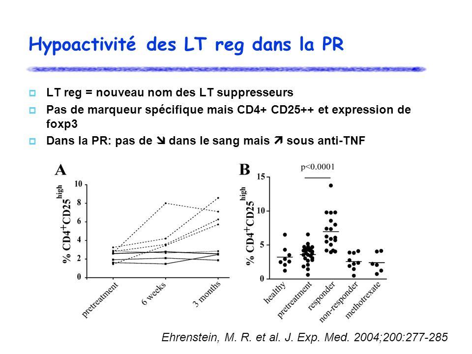 Hypoactivité des LT reg dans la PR