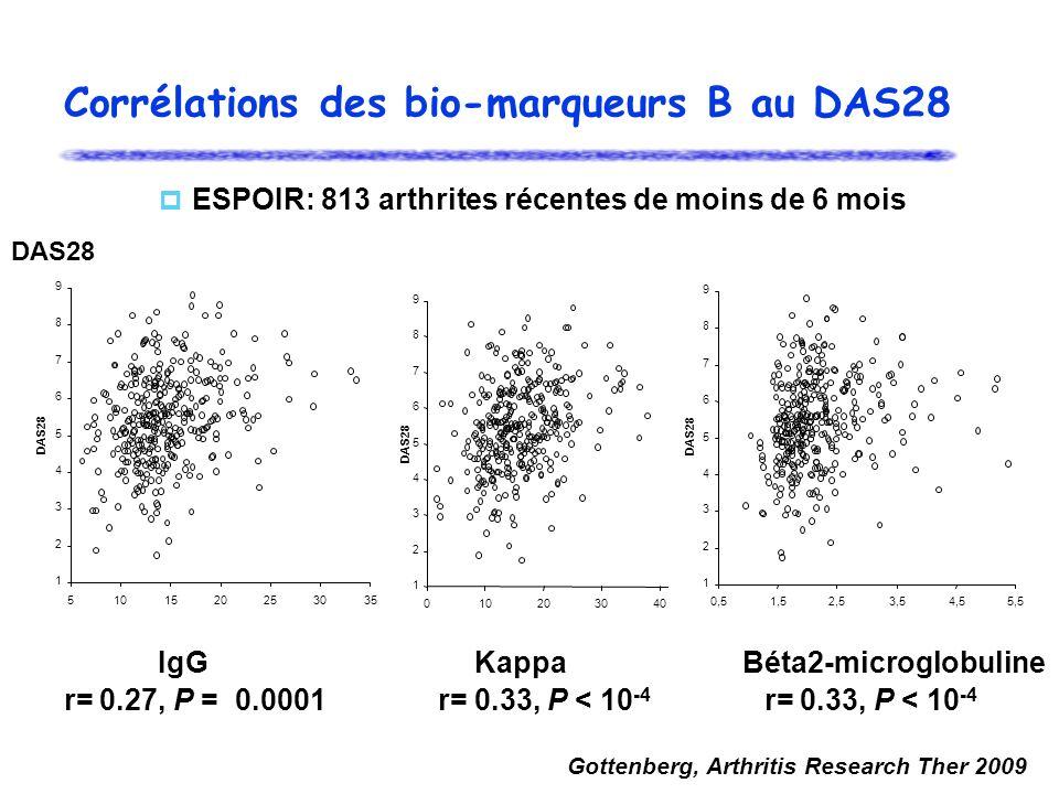 Corrélations des bio-marqueurs B au DAS28