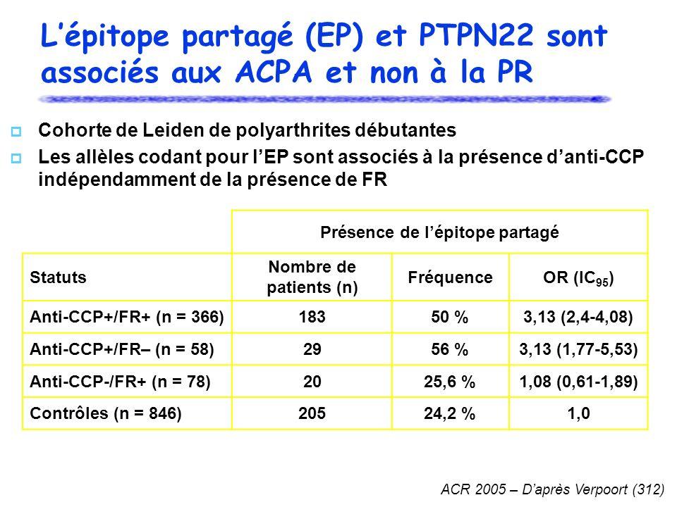 L'épitope partagé (EP) et PTPN22 sont associés aux ACPA et non à la PR