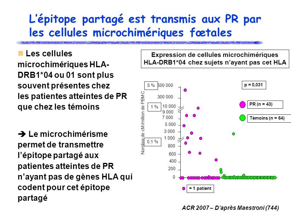 L'épitope partagé est transmis aux PR par les cellules microchimériques fœtales