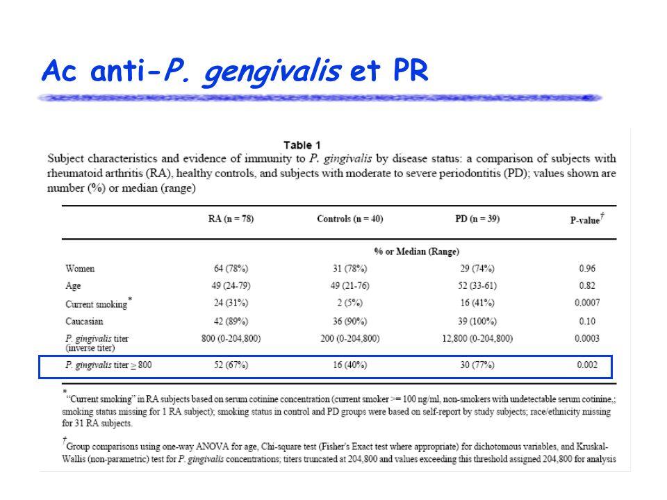 Ac anti-P. gengivalis et PR