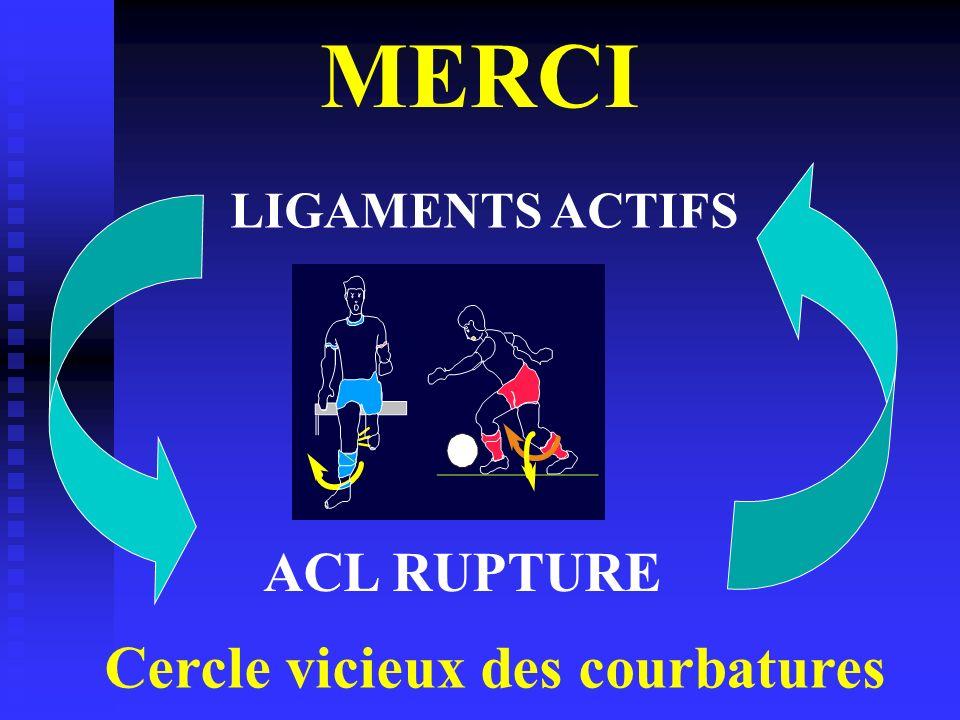 MERCI LIGAMENTS ACTIFS ACL RUPTURE Cercle vicieux des courbatures