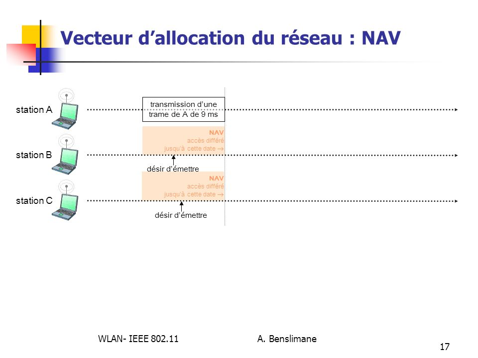 Vecteur d'allocation du réseau : NAV