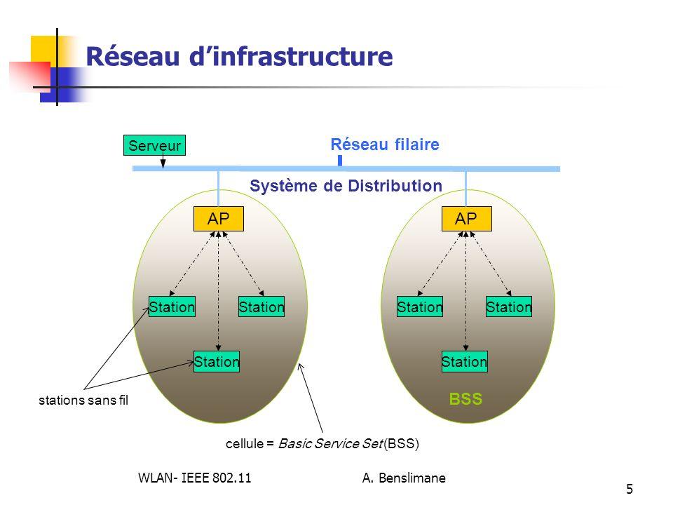Réseau d'infrastructure