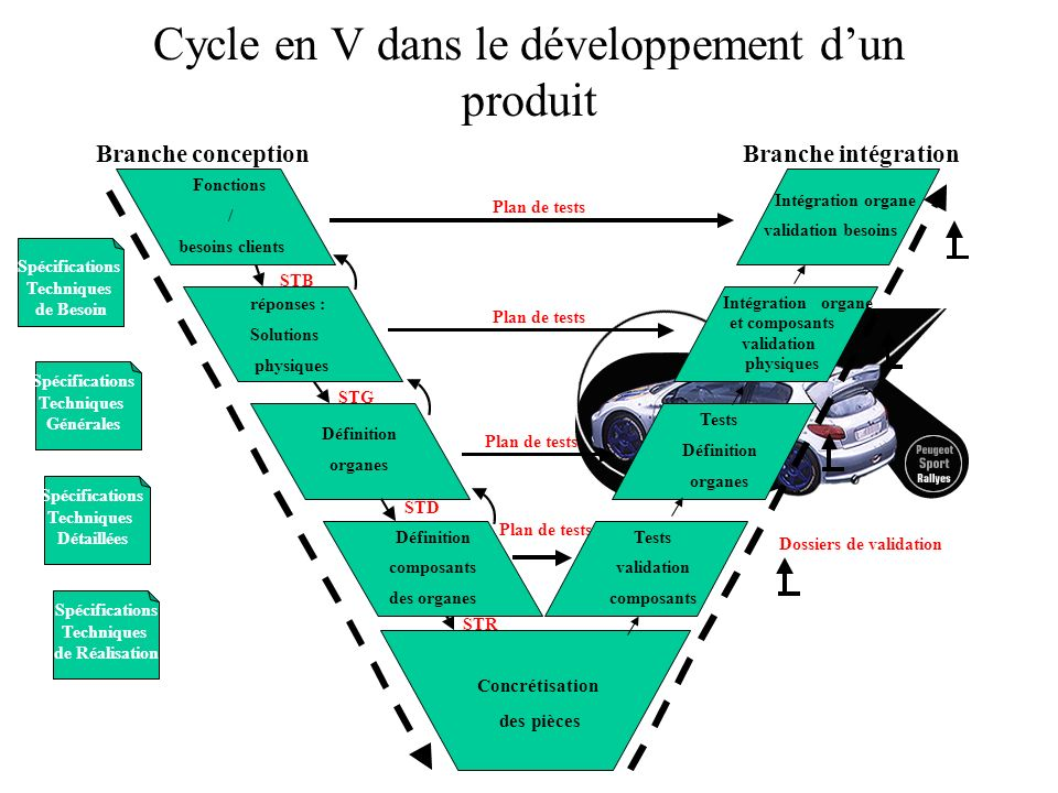 Cycle en V dans le développement d'un produit