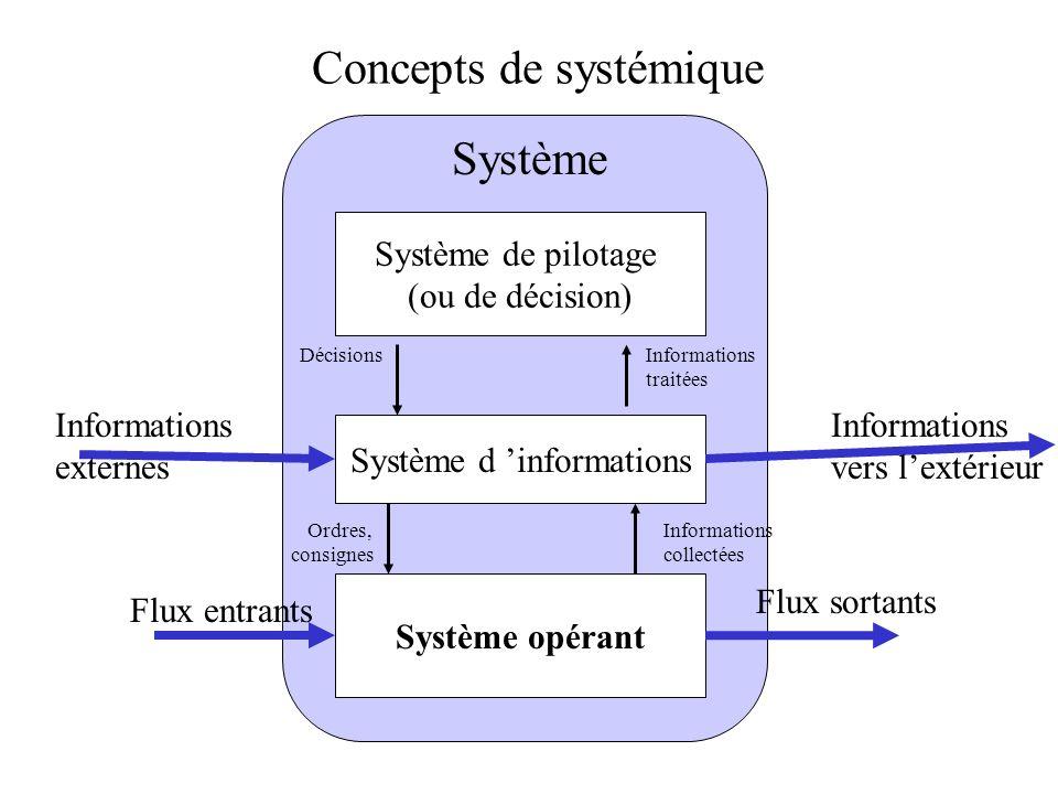 Concepts de systémique