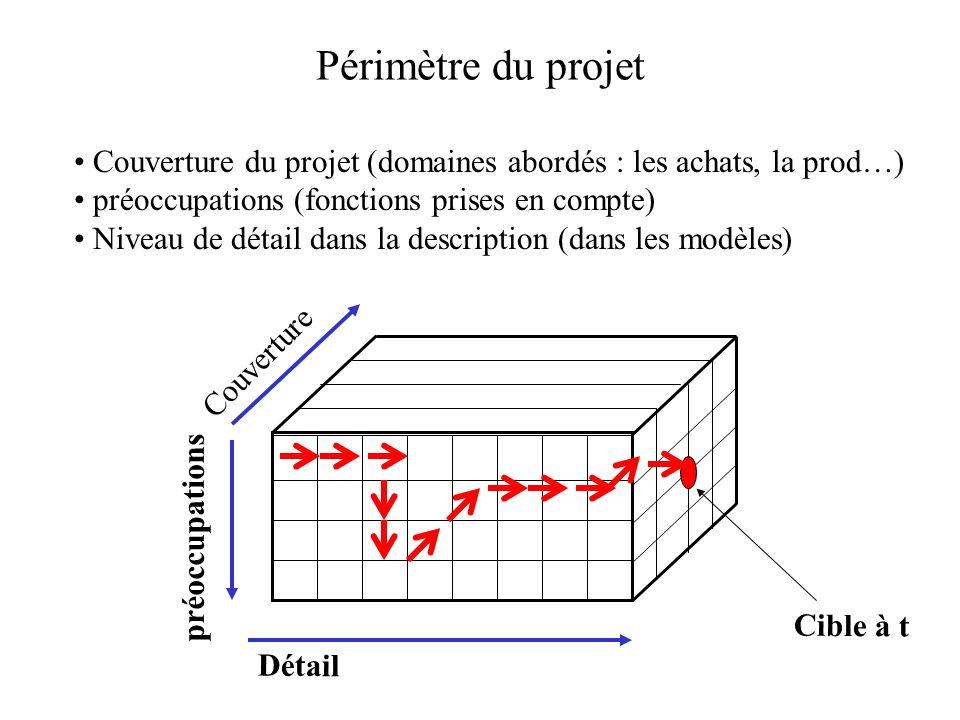 Périmètre du projet Couverture du projet (domaines abordés : les achats, la prod…) préoccupations (fonctions prises en compte)