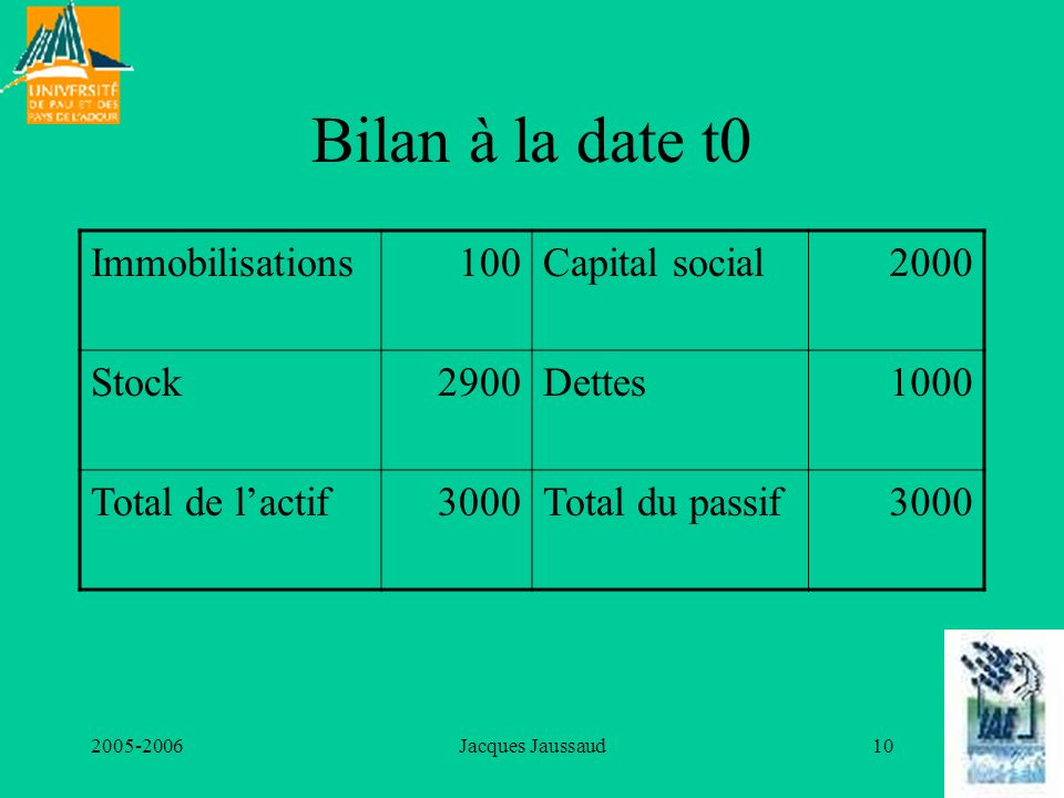 Bilan à la date t0 Immobilisations 100 Capital social 2000 Stock 2900