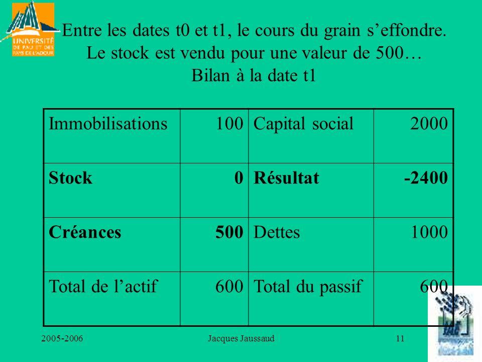 Entre les dates t0 et t1, le cours du grain s'effondre