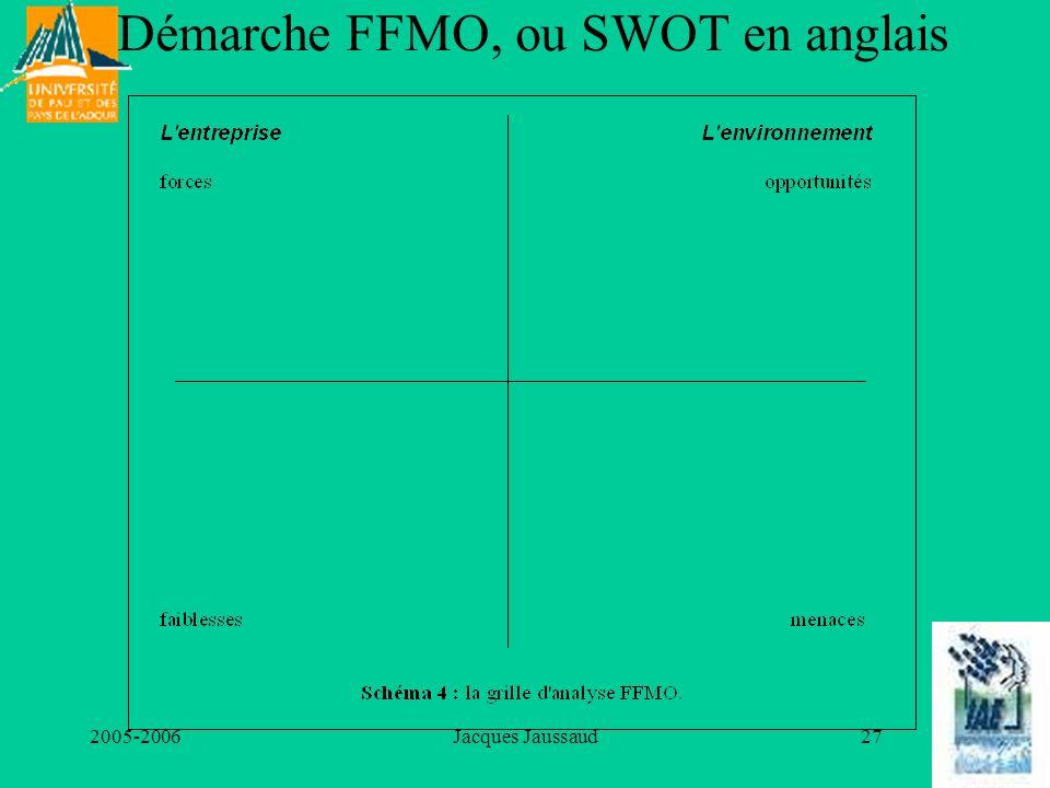 Démarche FFMO, ou SWOT en anglais