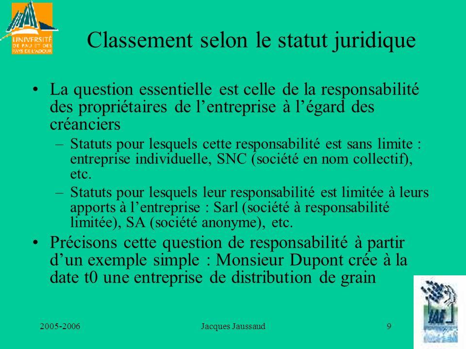 Classement selon le statut juridique