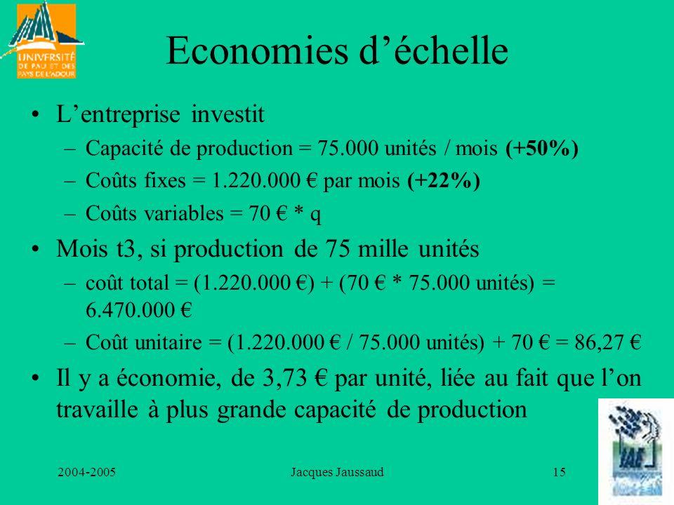 Economies d'échelle L'entreprise investit