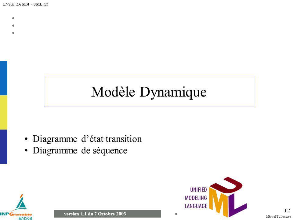 Modèle Dynamique Diagramme d'état transition Diagramme de séquence
