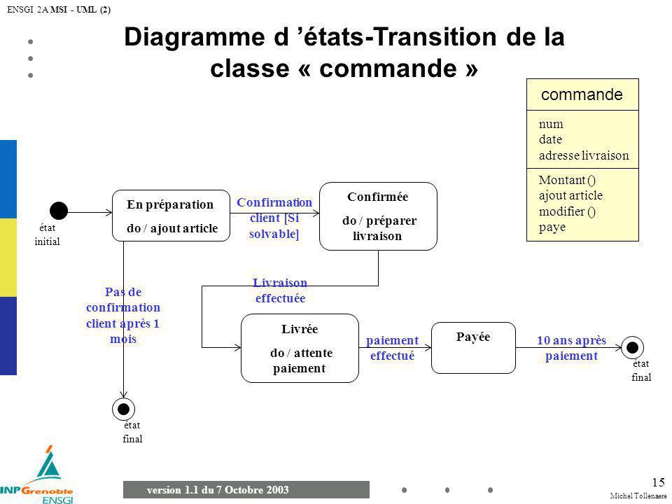Diagramme d 'états-Transition de la classe « commande »