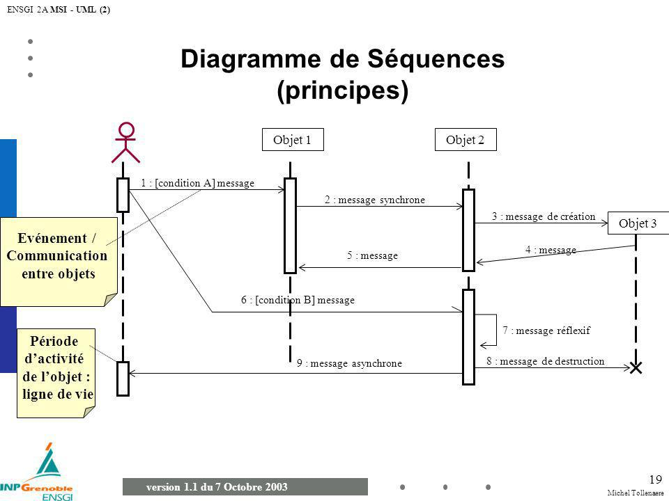 Diagramme de Séquences (principes)