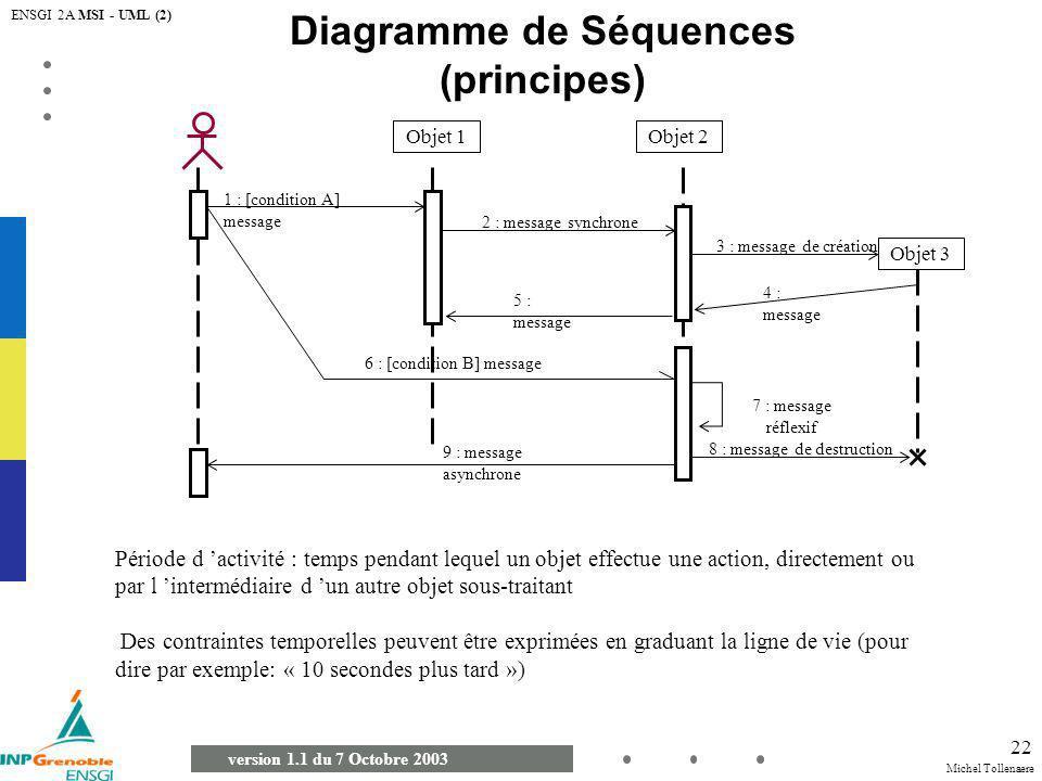 Diagramme de Séquences (principes)