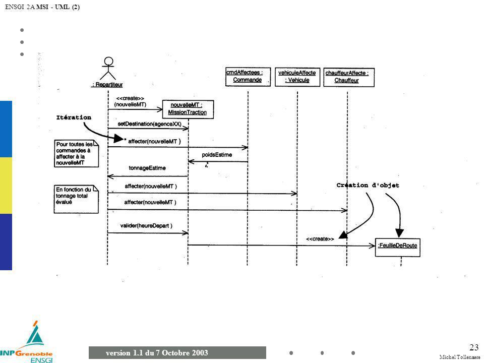 ENSGI 2A MSI - UML (2)