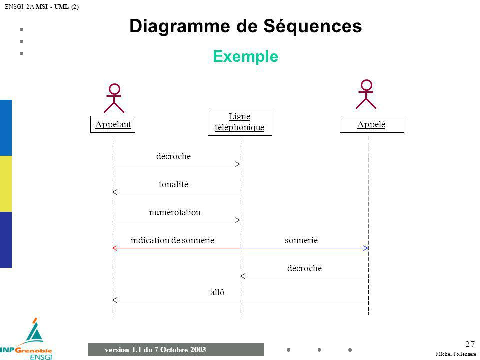 Diagramme de Séquences