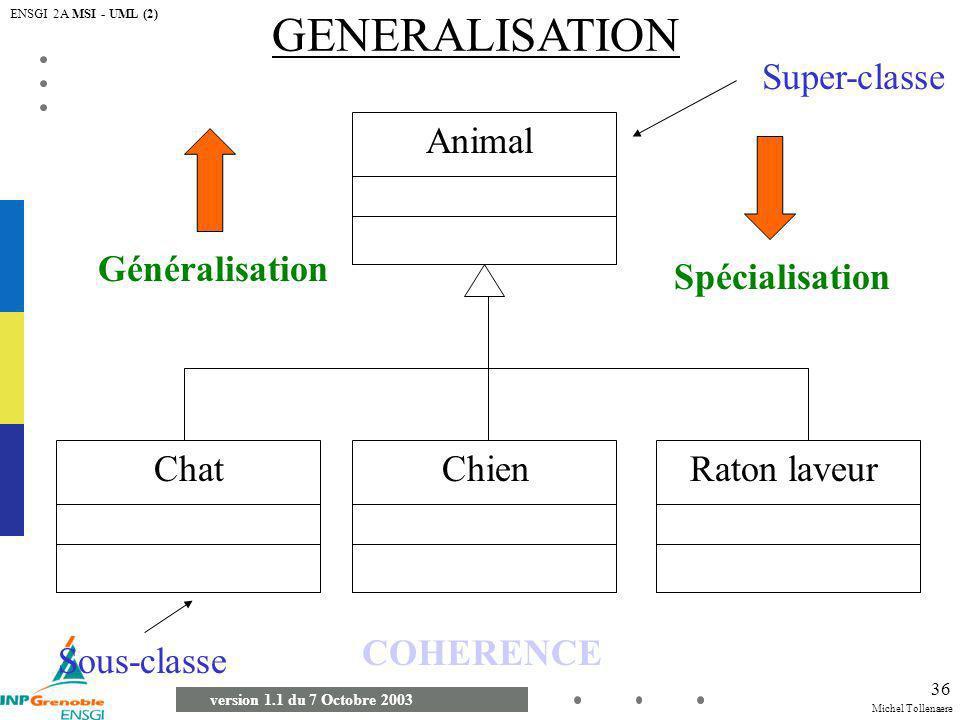 GENERALISATION Super-classe Animal Généralisation Spécialisation Chat