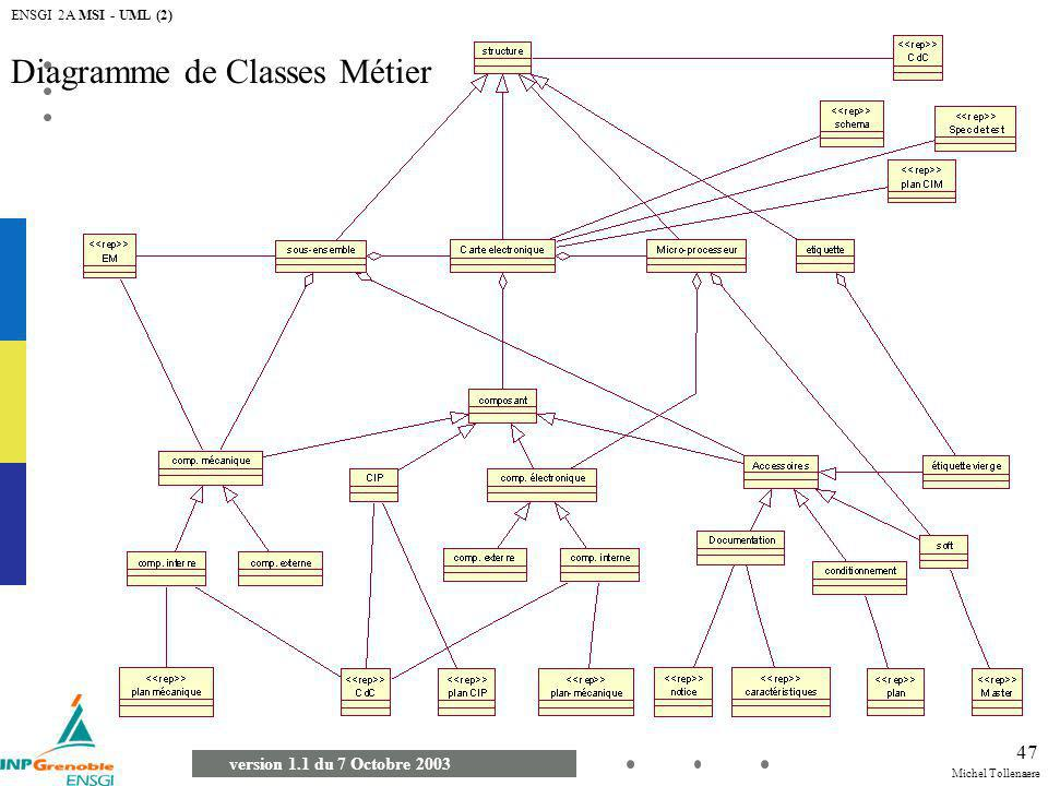 Diagramme de Classes Métier