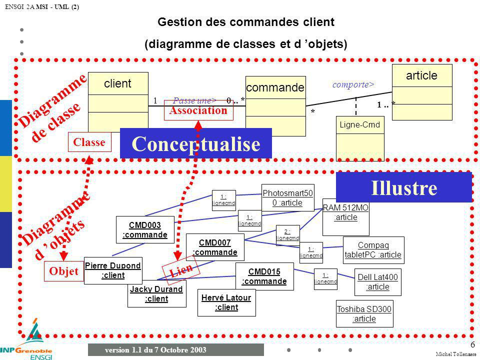 Gestion des commandes client (diagramme de classes et d 'objets)
