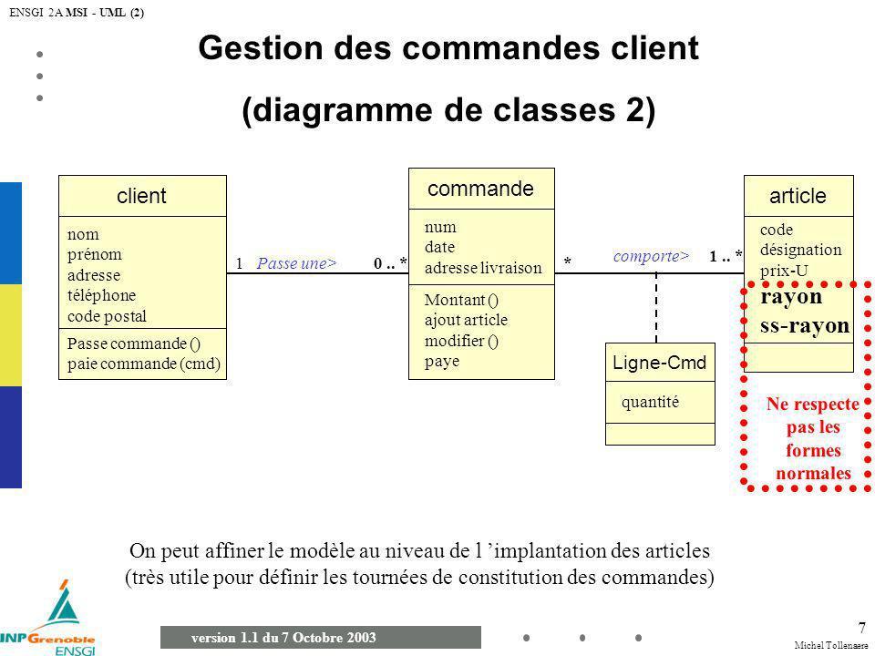 Gestion des commandes client (diagramme de classes 2)