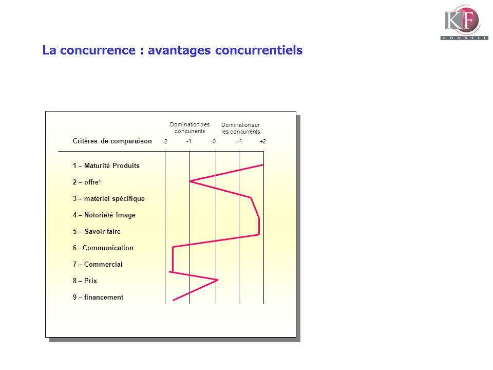 La concurrence : avantages concurrentiels
