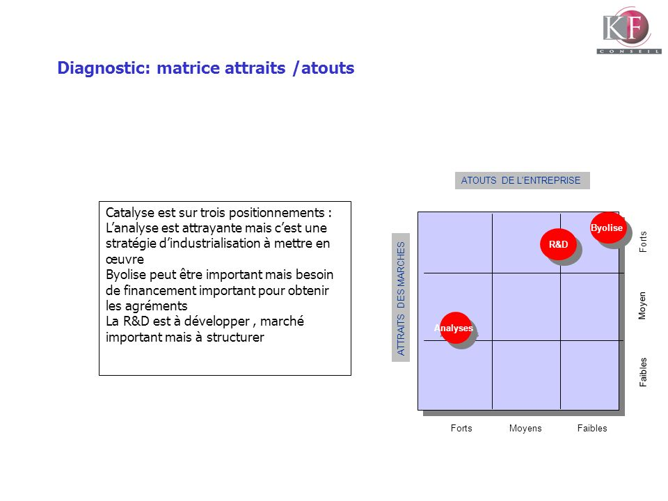 Diagnostic: matrice attraits /atouts