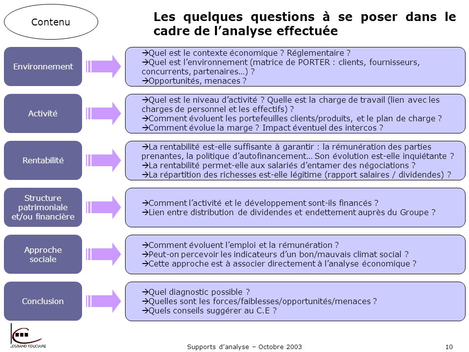 Les quelques questions à se poser dans le cadre de l'analyse effectuée