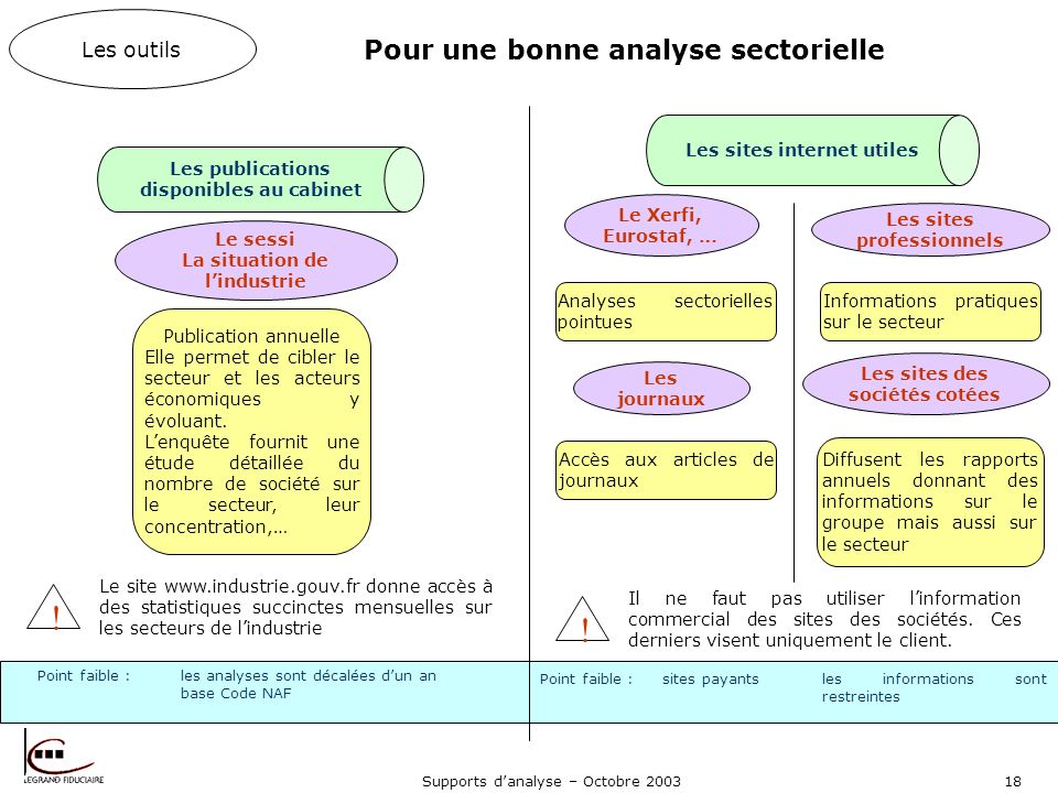 Pour une bonne analyse sectorielle