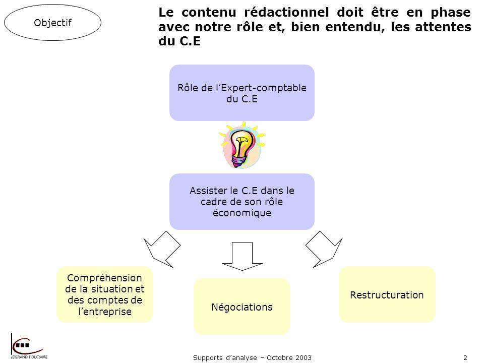 Objectif Le contenu rédactionnel doit être en phase avec notre rôle et, bien entendu, les attentes du C.E.