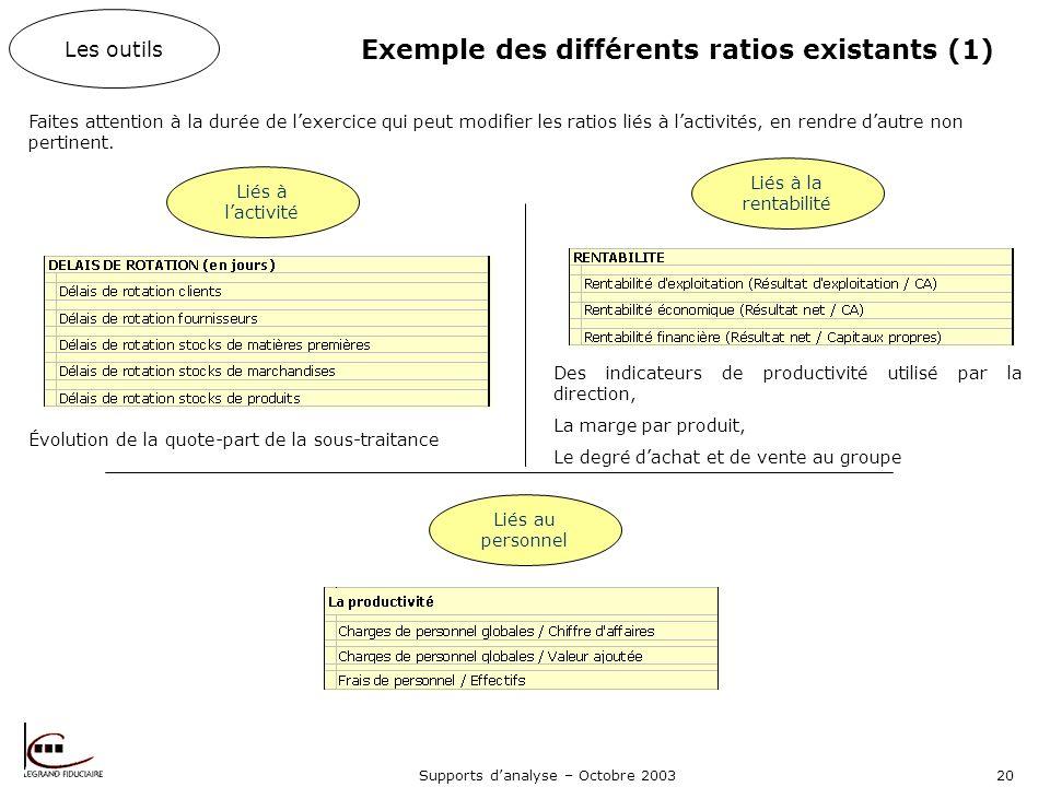 Exemple des différents ratios existants (1)