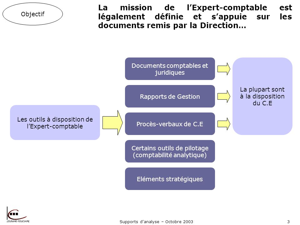 Objectif La mission de l'Expert-comptable est légalement définie et s'appuie sur les documents remis par la Direction…
