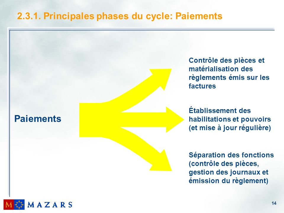 2.3.1. Principales phases du cycle: Paiements