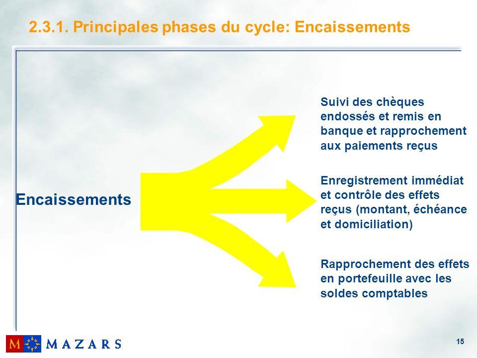 2.3.1. Principales phases du cycle: Encaissements