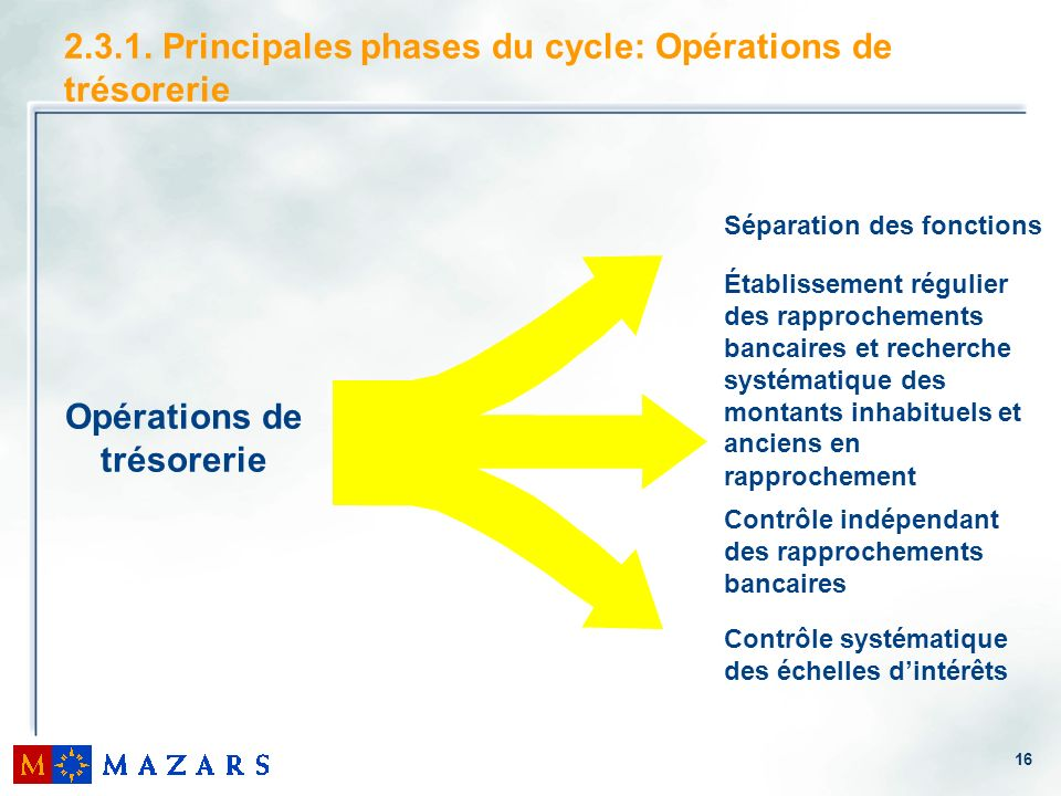 2.3.1. Principales phases du cycle: Opérations de trésorerie