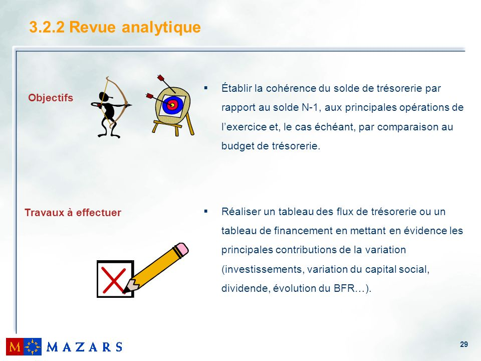 3.2.2 Revue analytique