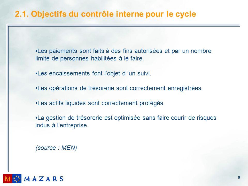 2.1. Objectifs du contrôle interne pour le cycle