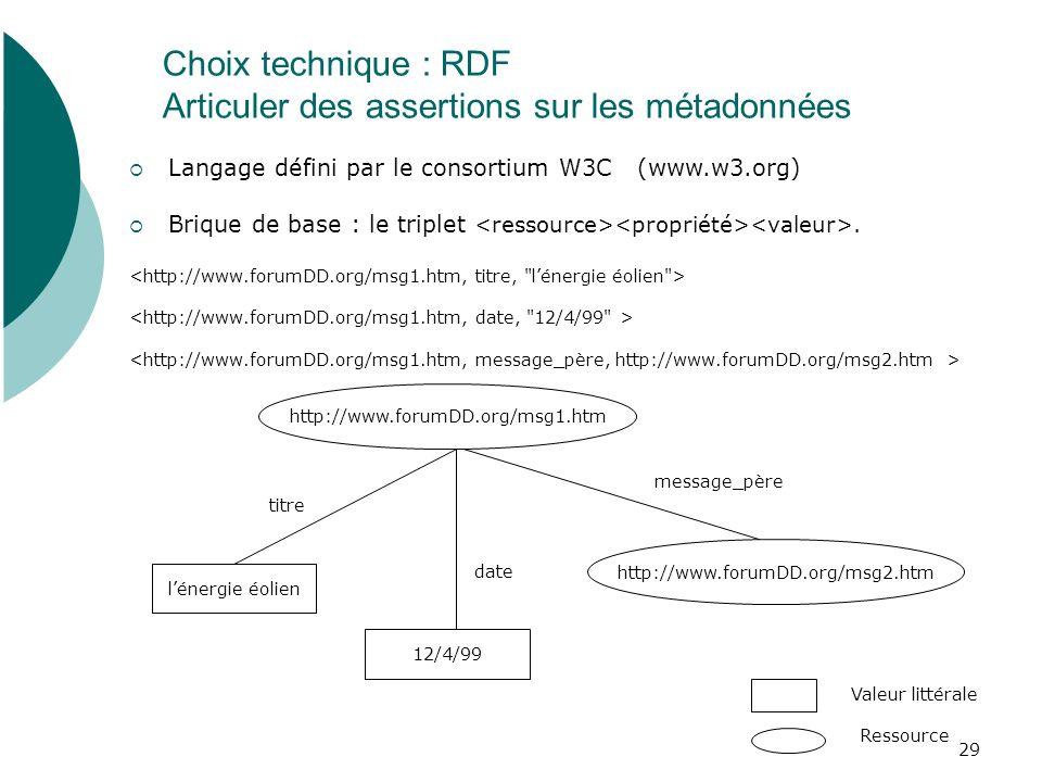Choix technique : RDF Articuler des assertions sur les métadonnées