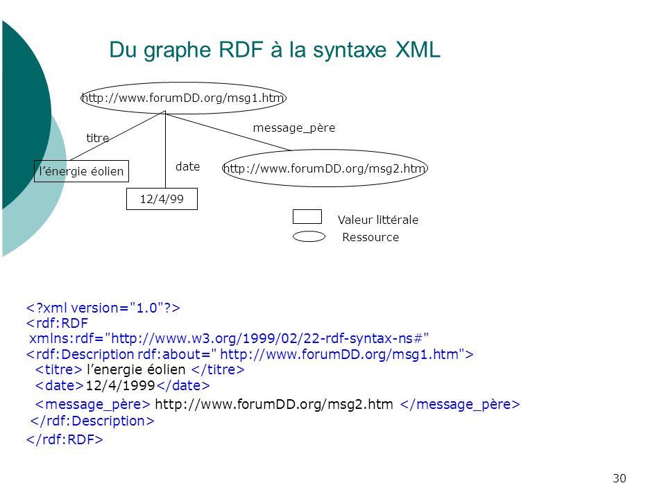 Du graphe RDF à la syntaxe XML