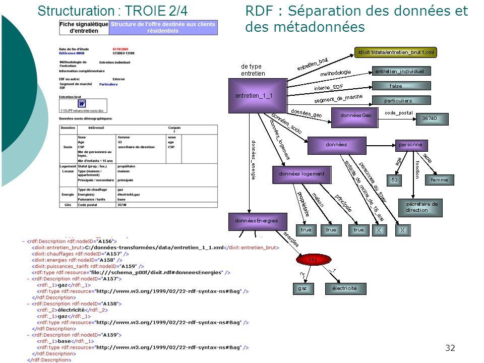 RDF : Séparation des données et des métadonnées