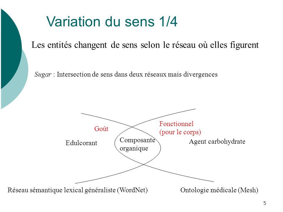 Variation du sens 1/4 Les entités changent de sens selon le réseau où elles figurent.