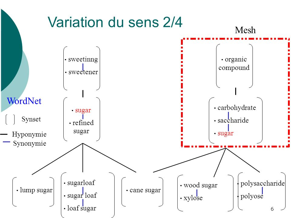 Variation du sens 2/4 Mesh WordNet sweetinng sweetener