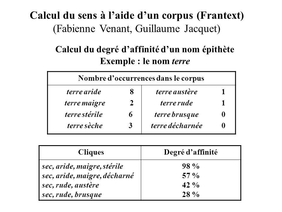 Nombre d'occurrences dans le corpus