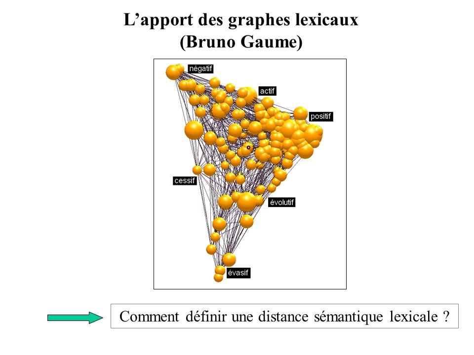 L'apport des graphes lexicaux (Bruno Gaume)