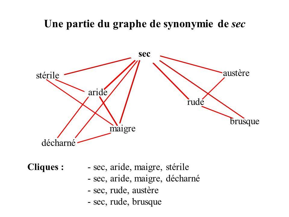 Une partie du graphe de synonymie de sec